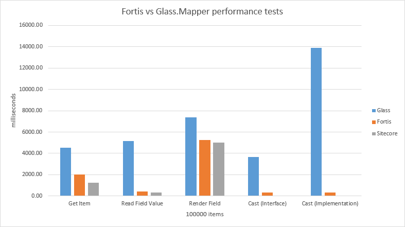 Fortis vs glass